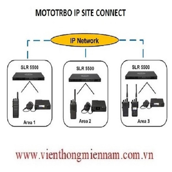 Giải pháp IP SITE CONNECT